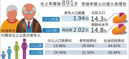 老龄人口达1.94亿