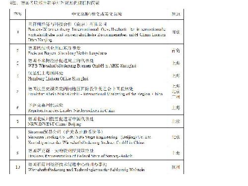 中国省市驻德代表机构的发展与特点_中国网(图