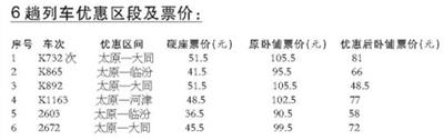 本报讯 (记者闫婧宇)记者2月28日从太原<a href=http://search.huochepiao.com/huochezhan/>火车站</a>获悉,从3月15日至12月31日(9月30日至10月7日除外),6车次部分区段卧铺将实行优惠票价。