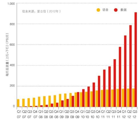数据流量_图:2007-2012年全球移动网络总流量