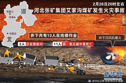 张矿集团董事长_张矿集团总经理因河北艾家沟煤矿火灾被免职