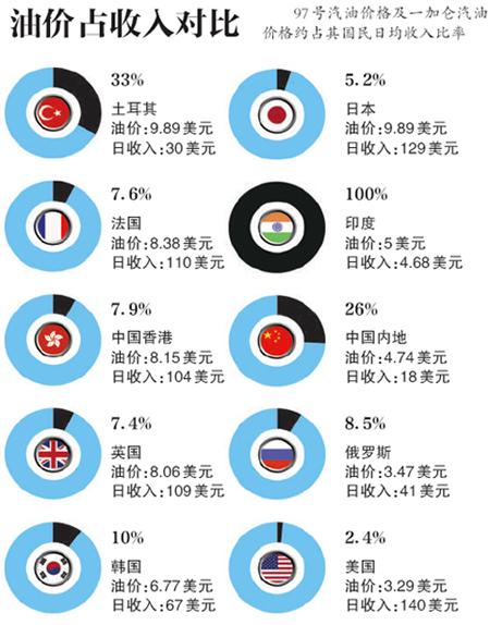 中国油价被指重复计税:1升油被多算1.7元
