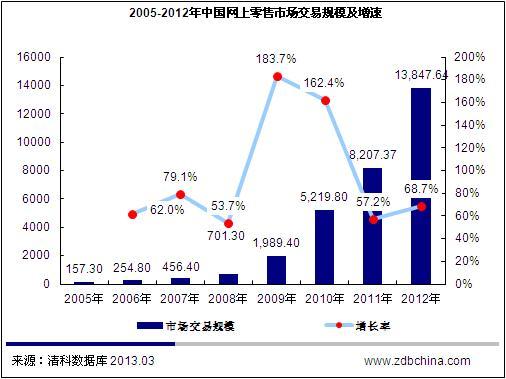 清科观察:电商行业政策风险上升 网上零售市场增速将减缓