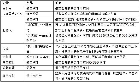 资料来源:根据企业、专家访谈及相关材料整理得到,CCID,2013.1