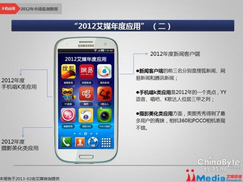 """搜狐新闻客户端居""""2012年手机应用""""榜首"""
