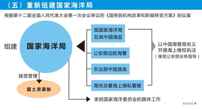 图表[国务院机构改革方案]五重新组建国家海洋局