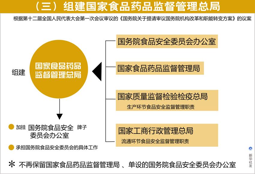 (图表)[国务院机构改革方案](三)组建国家食品药品监督管理总局