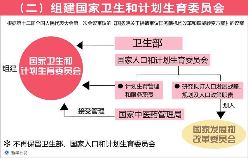 图表[国务院机构改革方案]二组建国家卫生和计划生育委员会