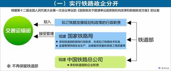 图表[国务院机构改革方案]一实行铁路政企分开