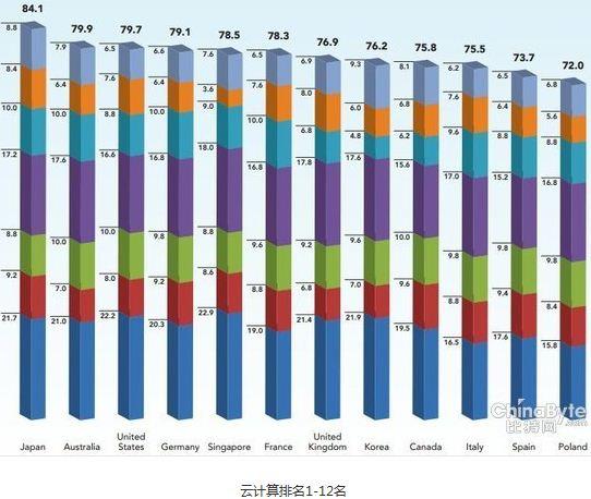 云计算政策落后发达国家 中国居全球19位