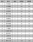 中超奖金榜:恒大鲁能领跑 贵州输球被倒扣300万