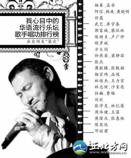 梁欢微博唱功排行榜_杨幂韩庚李宇春排倒数 明星唱功排行榜曝光(图)-搜狐福建