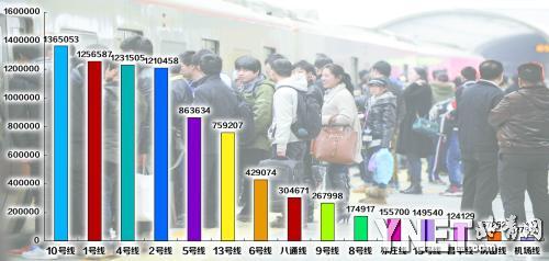 北京地铁日均客运量1000万成世界最繁忙