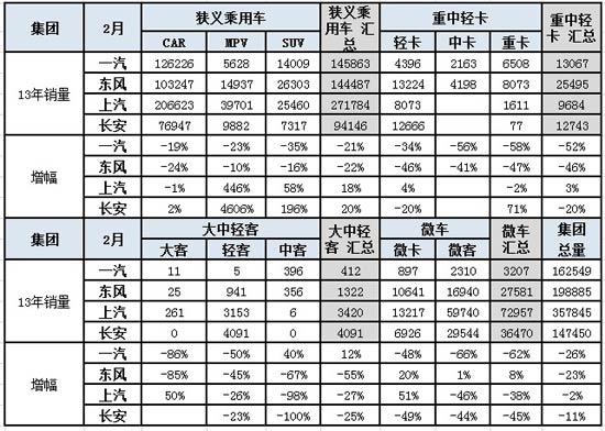 图表 11四大汽车集团本月销量同比11年同期增长分析