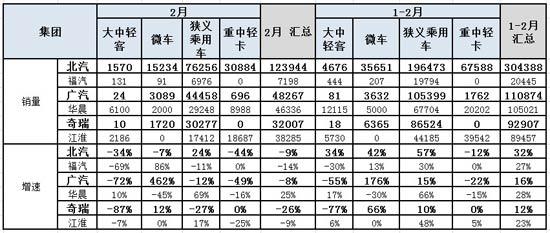 图表 12二线汽车集团2012年累计销量同比11年同期增长分析