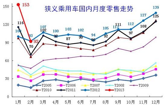 图表 17中国狭义乘用车月度零售走势特征