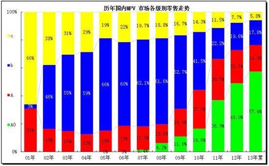 图表 28MPV细分市场年度态势