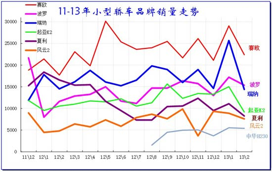 图表 38小型车主力品牌11-2012年走势