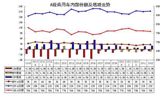 图表 39紧凑型车型系列11-2012年走势