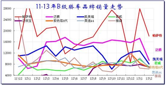 图表 46轿车B级车市场10-11年走势