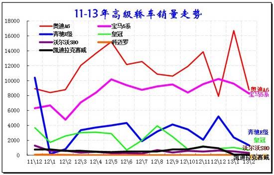 图表 49  C级轿车主力车型10-11年走势