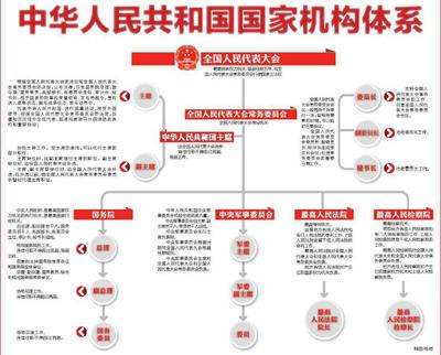 中华人民共和国国家机构体系(图)