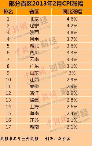 """近期,各地陆续公布了2月份CPI数据。中新网财经频道统计发现,截至3月14日,全国已有北京、广东等17个省区市公布了2月份CPI涨幅,整体形势""""涨""""声一片"""