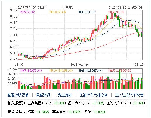 3.15曝光汽车_江淮汽车遭央视315曝光 分析称股价将暴跌(组图)-搜狐滚动