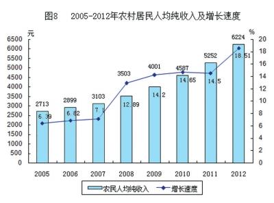 中国gdp增长率走势图_gdp增长率如何计算