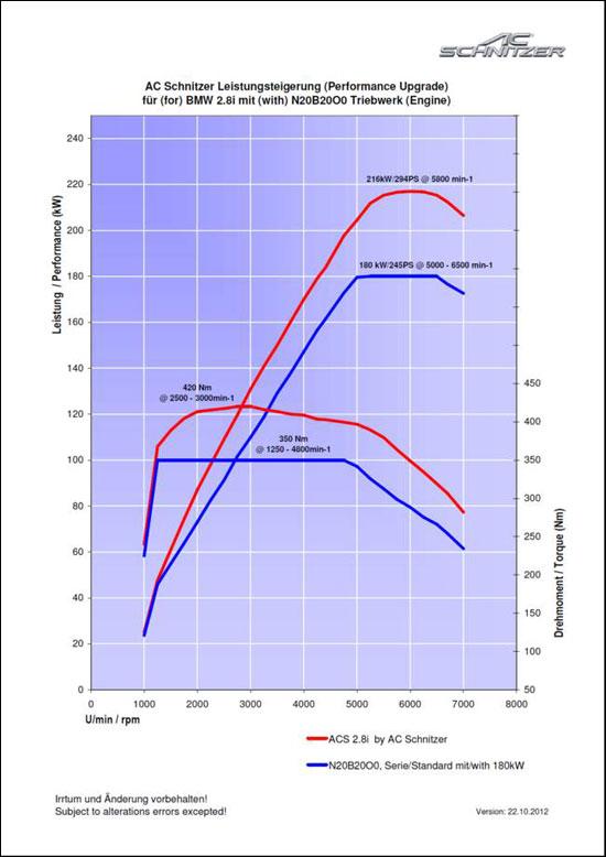 ACS3和原厂进口宝马328i的发动机工况图对比