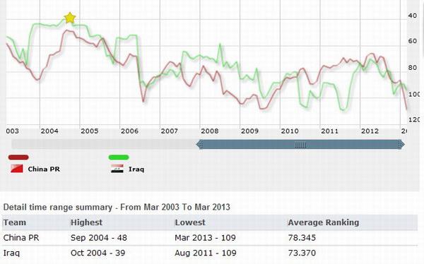 2003年3月-2013年3月-中国+伊拉克FIFA排名图示