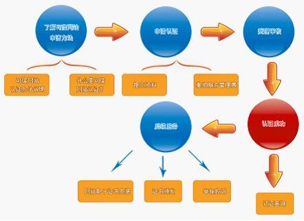 seo网络赢利的秘密:seo网络赢利的秘密分享经验