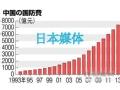 各方持续关注中国新增国防费