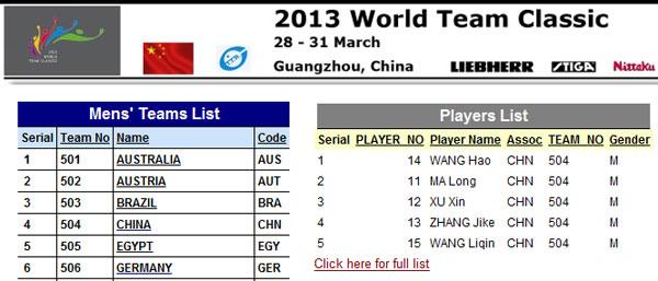 国际乒联官网公布的中国男乒名单
