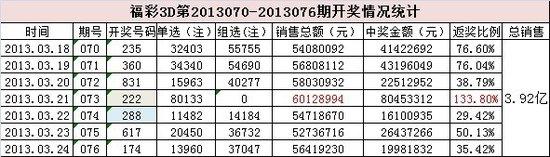 福彩3D上周销3.9亿 豹子号222匿藏8年终现身