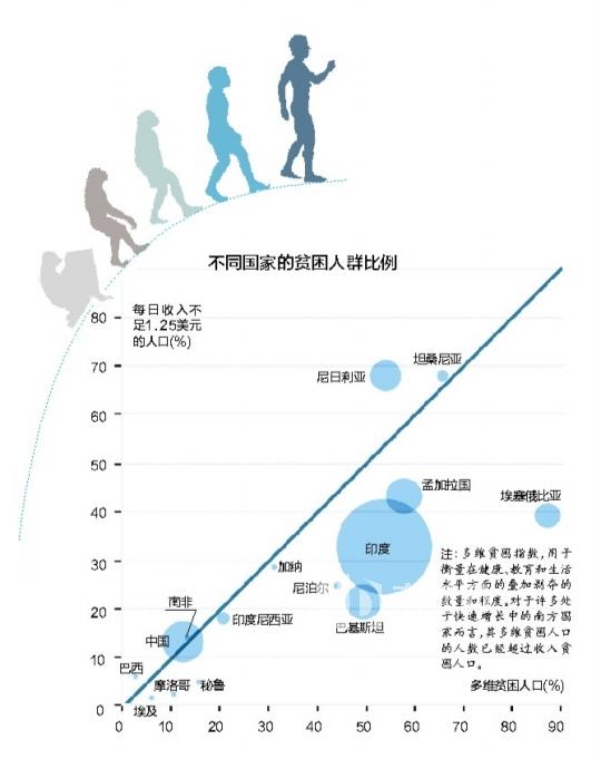 中国极端贫困人口比例18年下降471% 搜狐新
