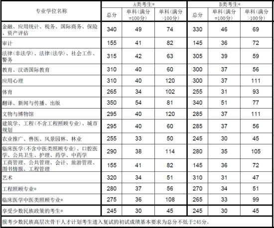 2013年全国硕士研究生招生考试考生进入复试的初试成绩基本要求(专业学位类)