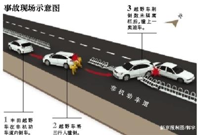 新京报讯 (记者林野)昨天13时左右,在东城区东华门大街东口,一辆逆向停在非机动车道内的丰田越野车,倒车时撞倒三个行人,造成一死一伤。