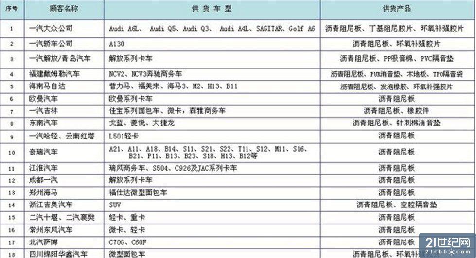 某专业人士日前在论坛中爆料称,其获得一份配套厂商的供货资料,该资料显示国内大量车企在使用沥青阻尼片。