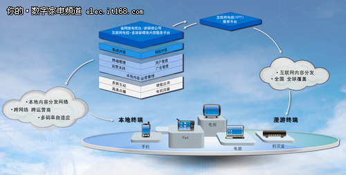 宽带网络体系结构图