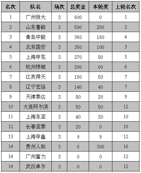 00第3轮奖金榜