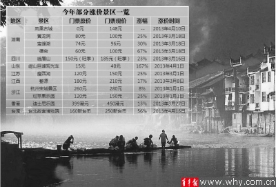外地景区涨价猛烈 上海各景点票价稳定还有优