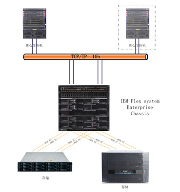 1.Flex System 刀箱*1:配置六块2500W******率电源模块,八个80mm散热风扇模块和两个40mm散热模块。标配一个CMM管理模块。