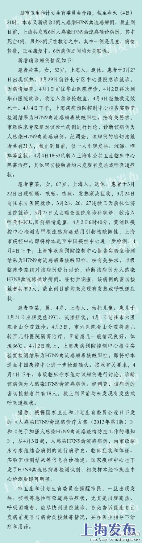 中新网4月5日电据上海市政府新闻办公室官方微博消息,截至4日21时,上海又确诊3例人感染H7N9禽流感病例,加上4日18时23分公布的1例,4日共确诊4例。