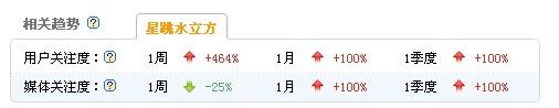 江苏卫视《星跳水立方》2013.4.8 15:00百度指数截图
