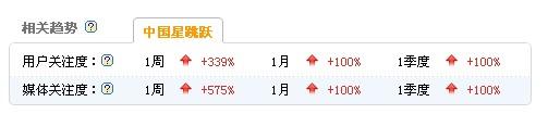 浙江卫视《中国星跳跃》2013.4.8 15:00百度指数截图