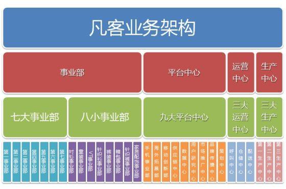 京东电商组织结构图