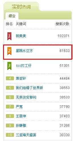 《中国星跳跃》新浪微博2013.4.8 15:00风云榜截图