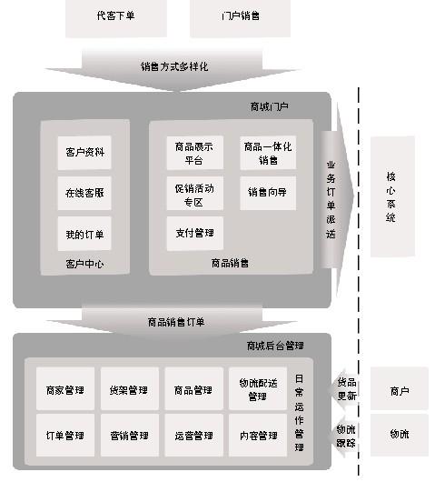 广东电信:从网上营业厅到网上商城 (1)
