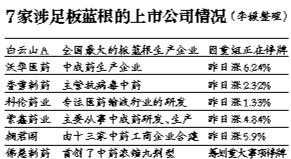 受H7N9型禽流感疫情忧虑影响,沪深A股清明节后第一个交易日大幅收低。沪指昨日收跌0.62%,再创最近三个月新低。